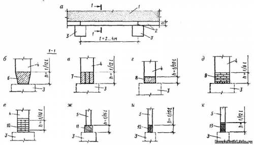 схемы фундаментных балок